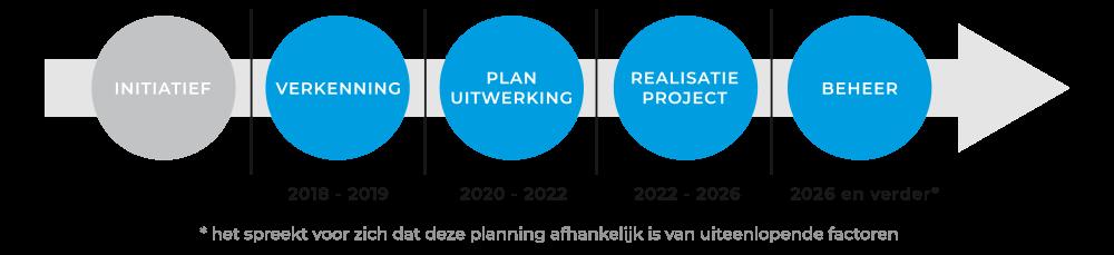 Planning - Initiatief - Verkenning - Plan uitwerking - Realisatie project - Beheer